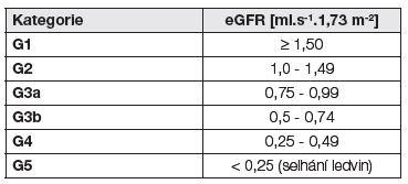 Kategorie CKD podle eGFR - podle (1)