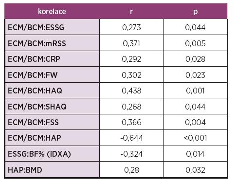 Korelace změn parametrů tělesného složení s klinickými a laboratorními projevy SSc.