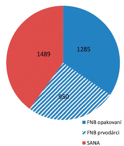 Počet dárců krve sdílených oběma registry – původní pracoviště a počet prvodárců