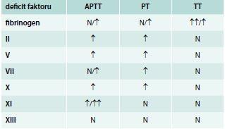 Vliv jednotlivých deficitů koagulačních faktorů na prodloužení screeningových testů