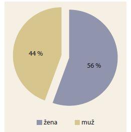 Výsledky posouzení u Crohnovy nemoci dle pohlaví.<br> Graph 5. Results of Crohn's disease assessment by gender.