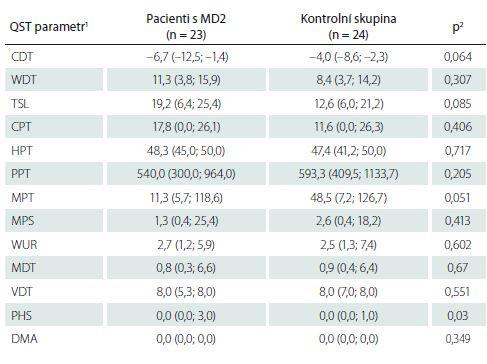 Kvantitativní testování senzitivity na dolních končetinách: základní hodnoty