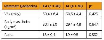 Srovnání obou skupin z hlediska věku, indexu tělesné hmotnosti a parity