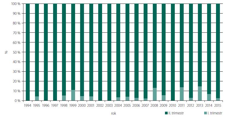 Podíl prvo- a druhotrimestrální diagnostiky spina bifi da v ČR v období 1994–2015.<br> Fig. 4. The proportion of first- and second-trimester prenatal diagnostics of spina bifida in the Czech Republic from 1994–2015.
