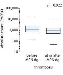 Comparison of absolute count