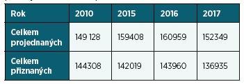 Srovnání počtu všech projednaných žádostí a počtu přiznaných v některém stupni závislosti