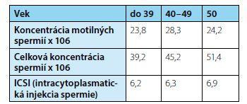 Charakteristika súboru 57 respondentov<br> Tab. 3. Characteristic of patients group