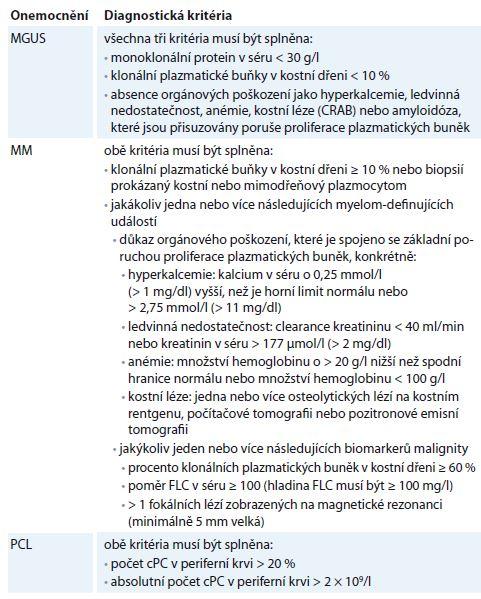 Diagnostická kritéria monoklonálních gamapatií.