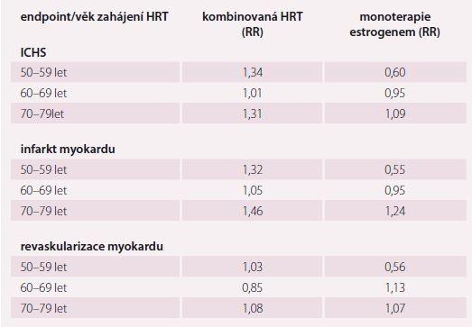 Vliv věku zahájení HRT na KV příhody (dle post-hoc analýzy WHI). Upraveno dle [53].