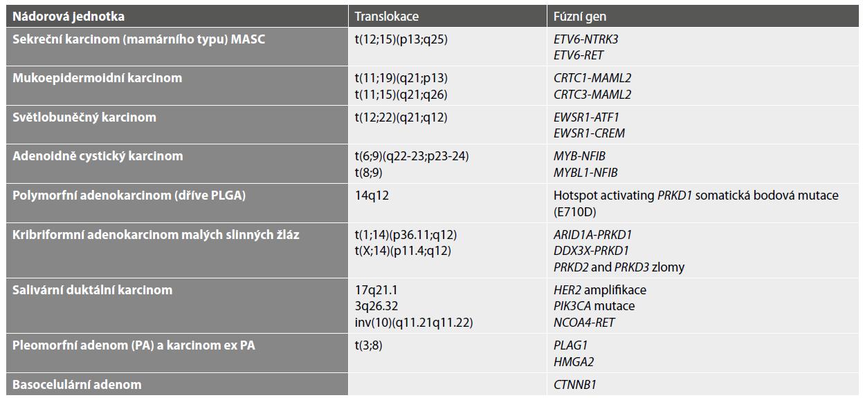 Molekulární markery v cytopatologické diferenciální diagnostice.