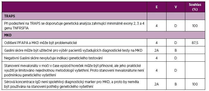 Doporučení pro diagnostiku TRAPS a MKD.