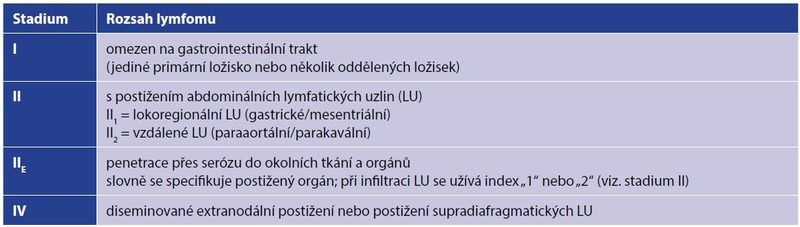 Modifikovaná klasifikace z r. 1994 pro gastrointestinální NHL [7]<br> Tab. 1. Modified classification of gastrointestinal NHL from 1994 [7]