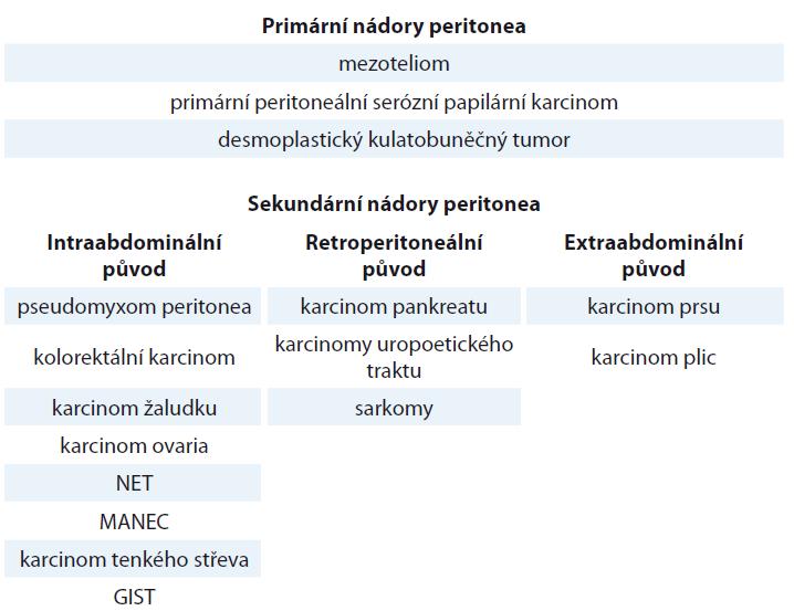 Nádory peritonea [1].