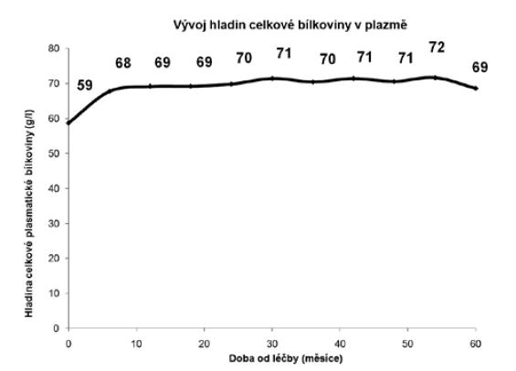 Plasmatické hladiny celkové bílkoviny<br> Graph 5. Total plasma protein levels