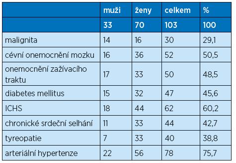 Chronické onemocnění u sledovaného souboru pacientů