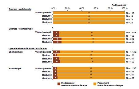 Zhoubné novotvary žaludku (C16): forma kombinované léčby v období 2004−2013<br> Graph 5: Malignant neoplasms of the stomach (C16): combined treatment in the years 2004−2013