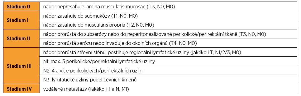 TNK klasifikace klinického stadia kolorektálního karcinomu