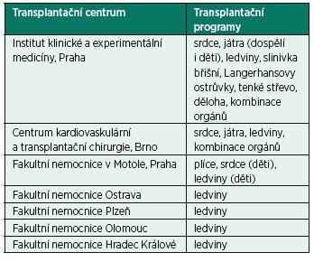 Transplantační centra v České republice