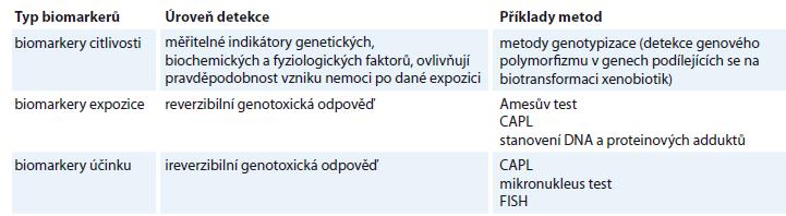 Metody skupinového hodnocení genotoxicity.