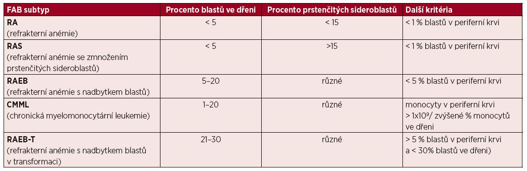 FAB klasifikace myelodysplastického syndromu [3]