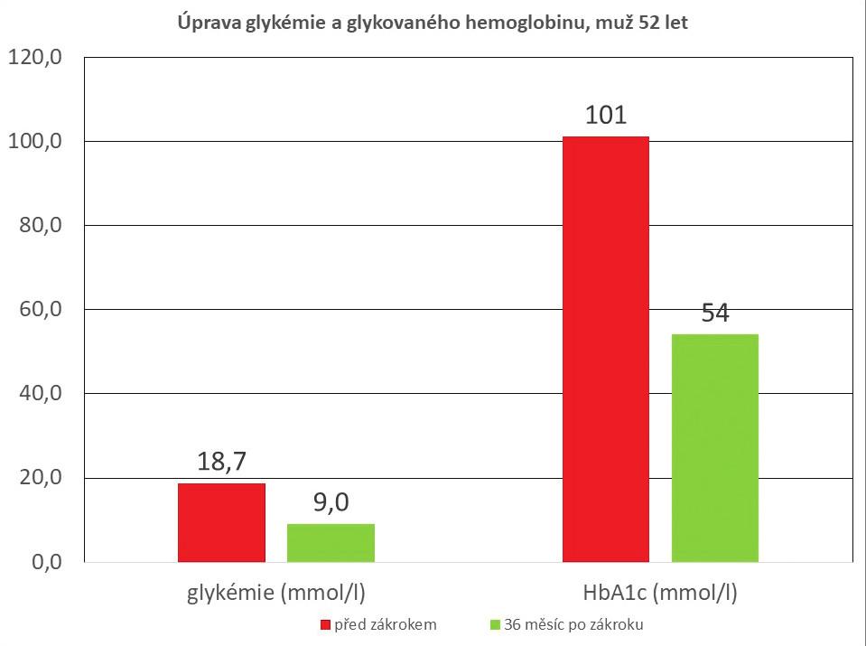 Úprava glykemie a glykovaného hemoglobinu po PMJD, muž 52 let (sledování 36 měsíců)<br> Graph 1: Reduction in blood glucose and glycated hemoglobin after PMJD, male 52 years (36-month follow-up)