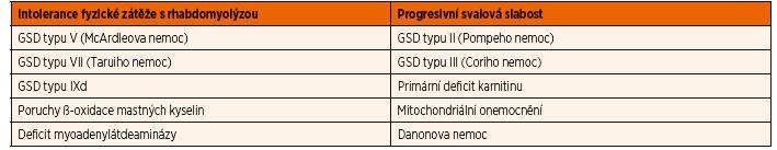 Rozdělení metabolických myopatií na základě klinických projevů.