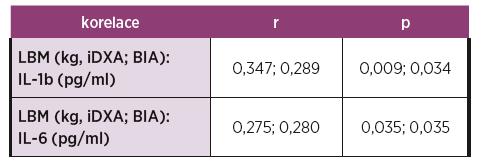 Korelace parametrů tělesného složení s koncentrací vybraných zánětlivých cytokinů.