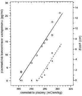 Vztah plazmatické koncentrace vazopresinu/ADH (o) a žízně (x) k osmolalitě plazmy u zdravých dobrovolníků při infuzi 5% roztoku NaCl (7)