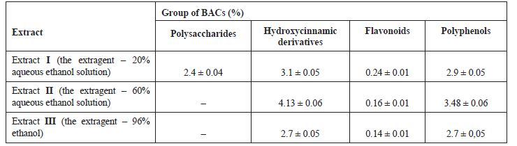 The content of main groups of BACs in G. verum herb fluid ethanolic extracts