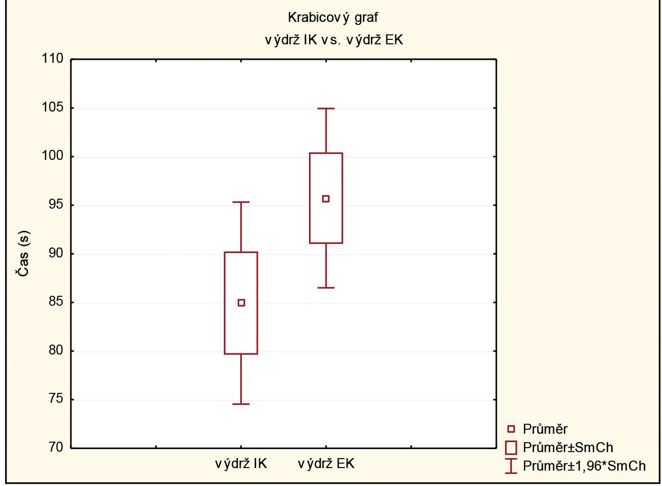 Párové porovnání výdrže interní kognice vs. externí kognice. Legenda: výdrž IK - průměrná výdrž v rámci třech intervencí dřepu Wall Sit během interního zaměření pozornosti, výdrž EK - průměrná výdrž v rámci třech intervencí dřepu Wall Sit během externího zaměření pozornosti.