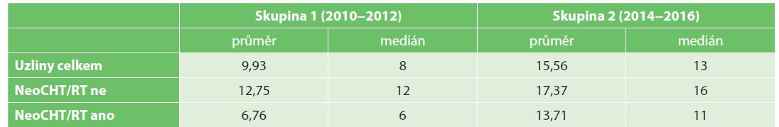 Počty nalezených lymfatických uzlin u vyšetřovaného souboru pacientů<br> Tab. 5. Count of harvested and investigated lymph nodes in patient groups