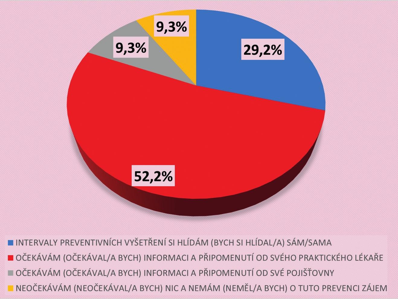 Postoj občanů ČR v případě preventivního vyšetření rakoviny tlustého střeva (N = 1806)