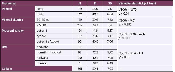 Statistické srovnání WAI podle pohlaví, věkové skupiny, pracovních nároků a BMI