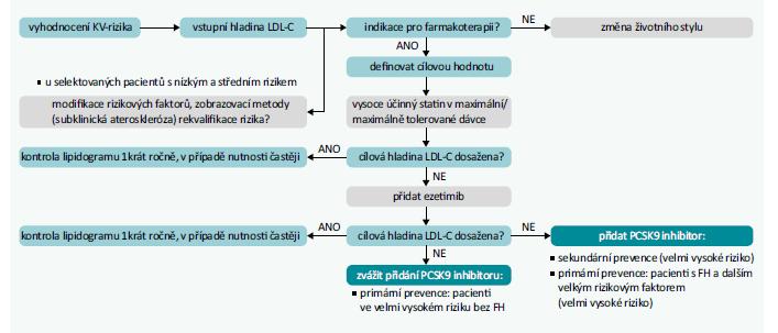Schéma 2   Terapeutický algoritmus pro snižování LDL-C. Upraveno podle [1]