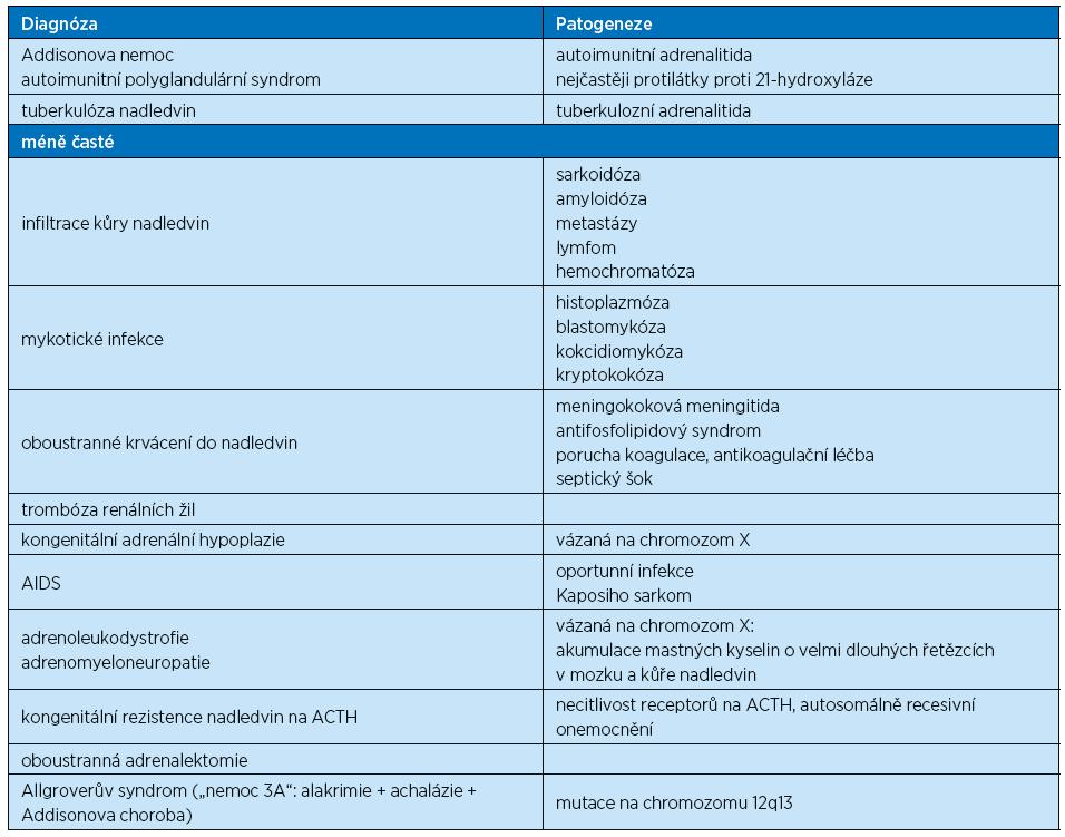 Etiologie primární adrenokortikální insuficience [2, 6, 7]