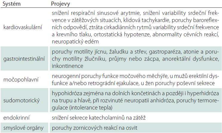 Projevy a symptomy dysfunkcí autonomního nervového systému v jednotlivých systémech.