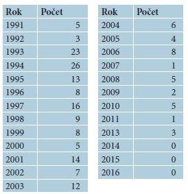 Počty hlášených onemocnění hrboly dojičů v ČR 1991–2016