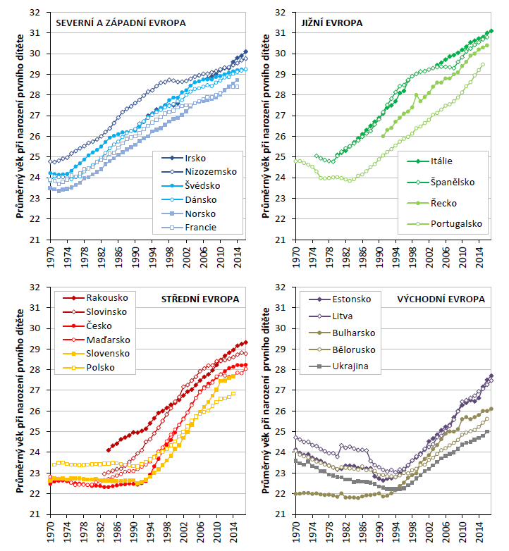 Vývoj průměrného věku matek při narození prvního dítěte ve vybraných státech Evropy, 1970–2016 (zdroje: 18, 20; vlastní zpracování)