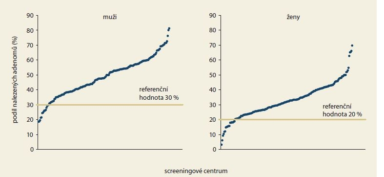 Podíl preventivních koloskopií s nalezeným adenomem v jednotlivých screeningových centrech v roce 2017 dle