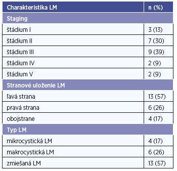 Staging, stranové uloženia a typ LM v sledovanom súbore.