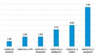 Vliv vybraných inhibitorů OCT1 na riziko vzniku GIT intolerance metforminu