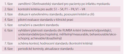 Tvorba standardu dle Standard Setting Systém [9].