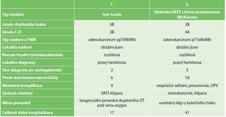 Tabulka a analýza 2 pacientů s chylothoraxem po PTDL<br> Tab. 4: Summary of 2 patients with reported chylothorax after PTDL