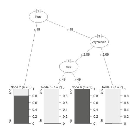 Rozhodovací strom (Výstup: program R)