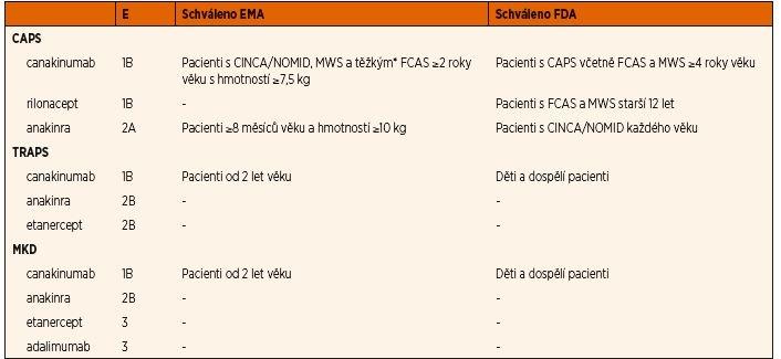 Souhrn evidence a autorizace regulačními úřady pro blokátory IL-1 a TNF.