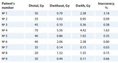 The doses received by CIEDs without and with MDT application and the related inaccuracies.