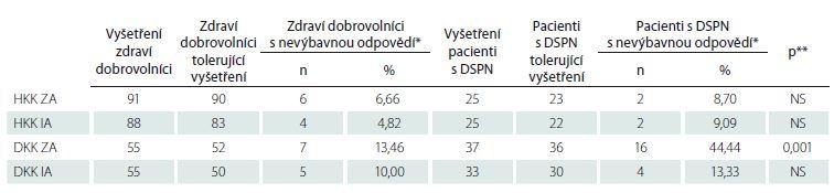 Celkový počet jedinců s provedeným vyšetřením CHEPs, počet jedinců s hodnotitelným nálezem (po vynechání osob netolerujících vyšetření) a počet jedinců, u nichž nebyla vybavena reprodukovatelná odpověď, a to odděleně v souborech zdravých kontrol a pacientů s DSPN a v obou vyšetřených lokalizacích s použitím různých algoritmů testování.