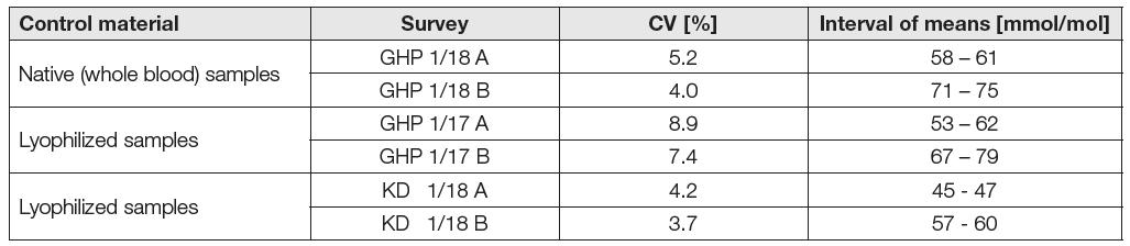 Dependency of EQAS SEKK results on sample matrix and measurement method in 2017-2018