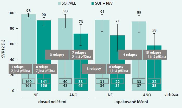 Výsledky studie ASTRAL-3: SVR12 podle přítomnosti cirhózy a historie léčby