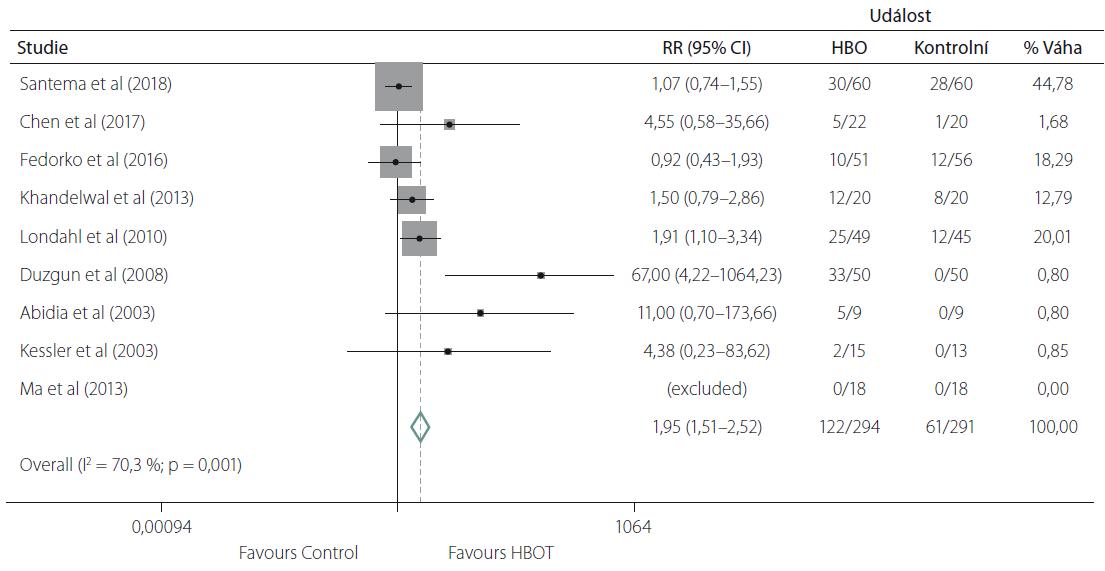 Metaanalýza primárních studií zahrnutých do systematického review [10] efekt HBO na proporci kompletně vyléčených diabetických ulcerací (upraveno dle [10]).<br> Fig. 1. Meta-analysis of primary studies included into systematic review [10] examining the eff ect of HBO on proportion of completely healed diabetic ulcers (modifi ed according to [10]).
